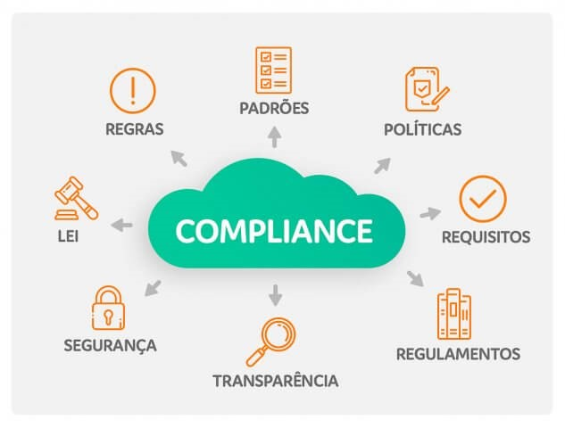 ilustração do Compliance Trabalhista
